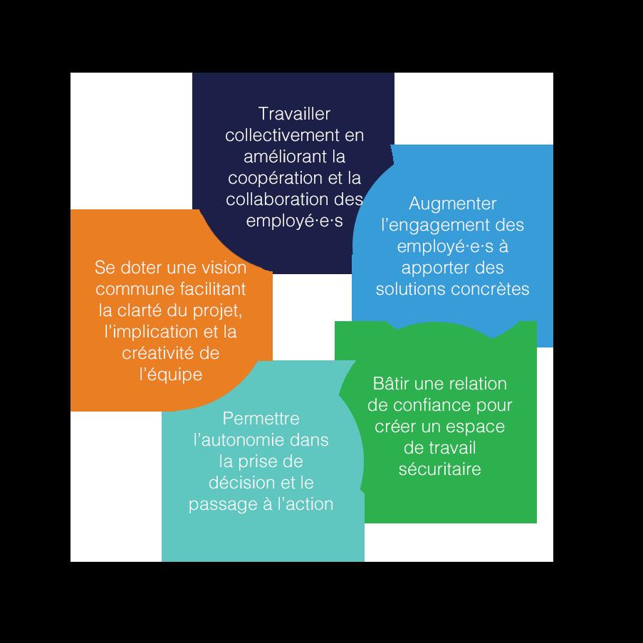 Travailler collectivement en améliorant la coopération et la collaboration des participants, Augmenter l'engagement des employés à apporter des solutions concrètes, Bâtir une relation de confiance pour créer un espace de travail sécuritaire, Faciliter l'autonomie dans la prise de décision et le passage à l'action, Se doter une vision commune facilitant la clarté du projet, l'implication et la créativité des employés