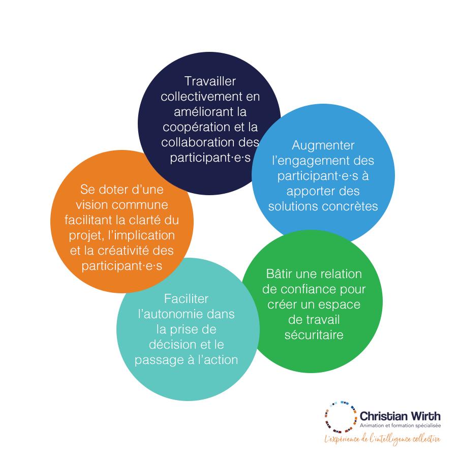 Travailler collectivement en améliorant la coopération et la collaboration des participants, Augmenter l'engagement des participants à apporter des solutions concrètes, Bâtir une relation de confiance pour créer un espace de travail sécuritaire, Faciliter l'autonomie dans la prise de décision et le passage à l'action, Se doter une vision commune facilitant la clarté du projet, l'implication et la créativité des participants